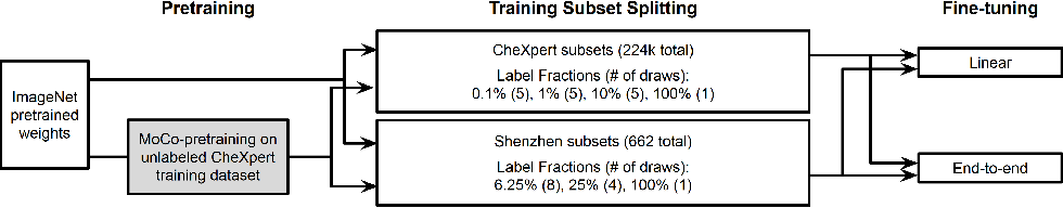 Figure 1 for MoCo Pretraining Improves Representation and Transferability of Chest X-ray Models