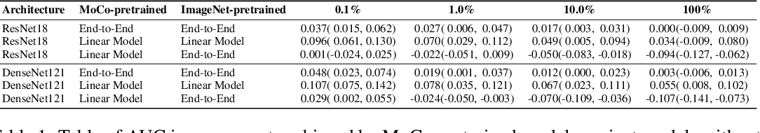 Figure 2 for MoCo Pretraining Improves Representation and Transferability of Chest X-ray Models
