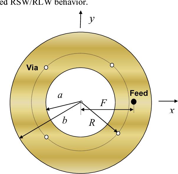 A via loaded annular ring rsw antenna semantic scholar figure 1 ccuart Gallery