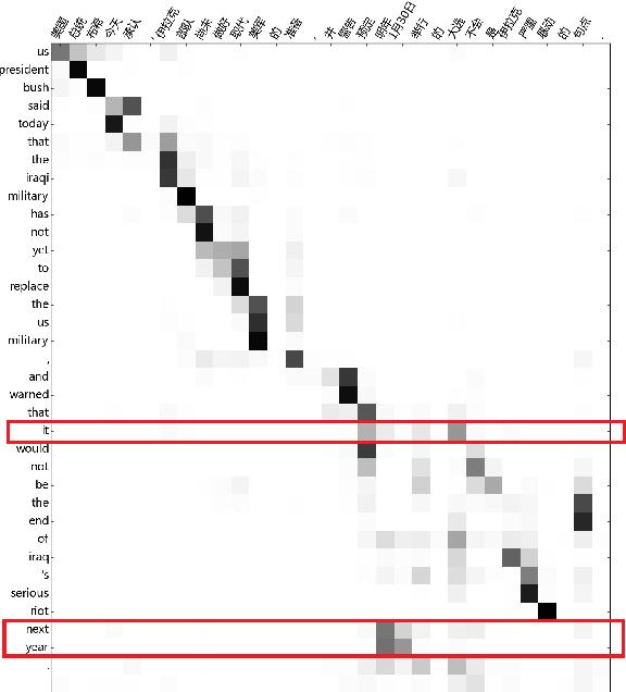 Figure 3 for Implicit Distortion and Fertility Models for Attention-based Encoder-Decoder NMT Model