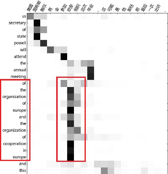 Figure 4 for Implicit Distortion and Fertility Models for Attention-based Encoder-Decoder NMT Model