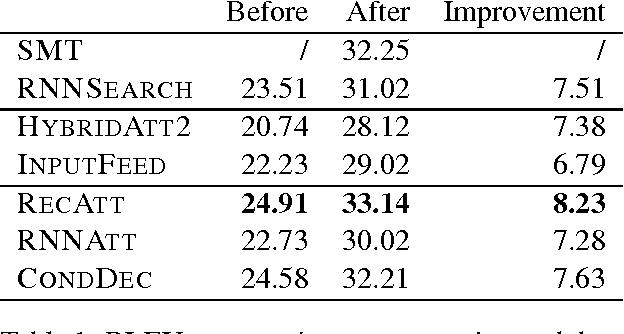 Figure 2 for Implicit Distortion and Fertility Models for Attention-based Encoder-Decoder NMT Model