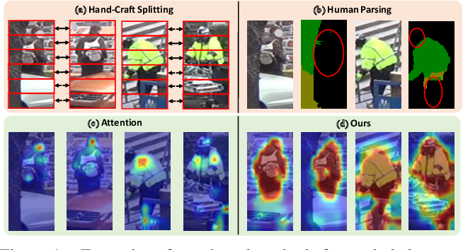 Figure 1 for Diverse Part Discovery: Occluded Person Re-identification with Part-Aware Transformer