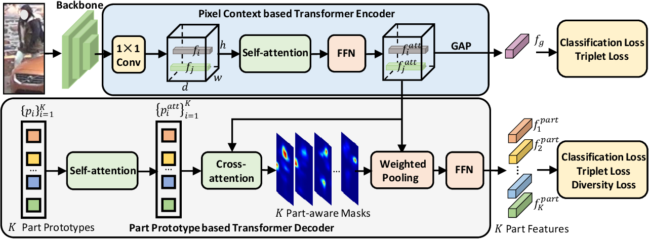Figure 3 for Diverse Part Discovery: Occluded Person Re-identification with Part-Aware Transformer