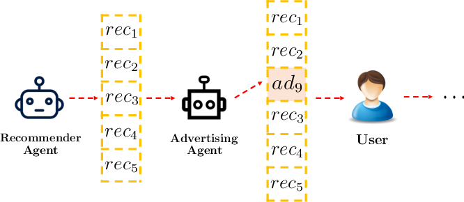 Figure 1 for Deep Reinforcement Learning for Online Advertising in Recommender Systems
