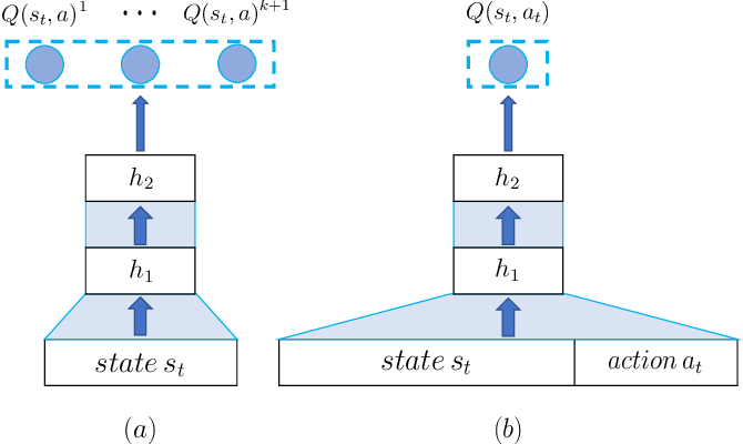 Figure 3 for Deep Reinforcement Learning for Online Advertising in Recommender Systems