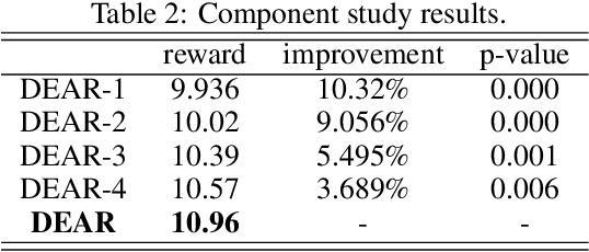Figure 4 for Deep Reinforcement Learning for Online Advertising in Recommender Systems