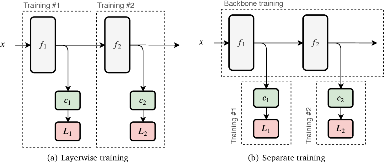 Figure 3 for Why should we add early exits to neural networks?