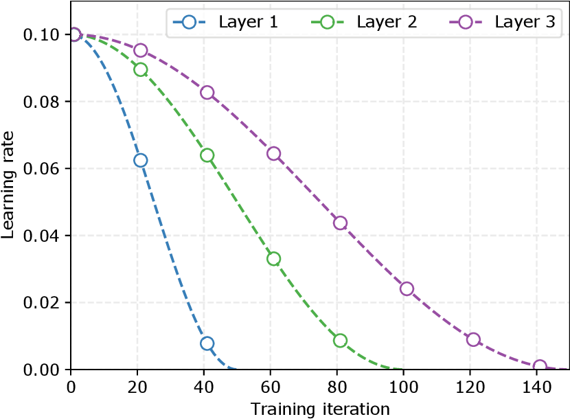 Figure 4 for Why should we add early exits to neural networks?
