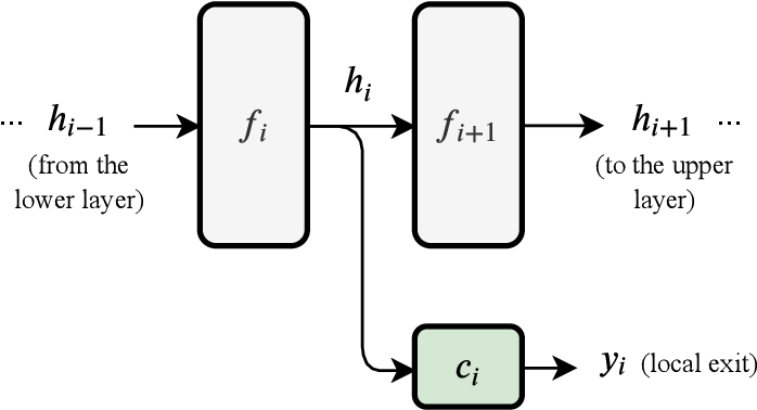 Figure 1 for Why should we add early exits to neural networks?
