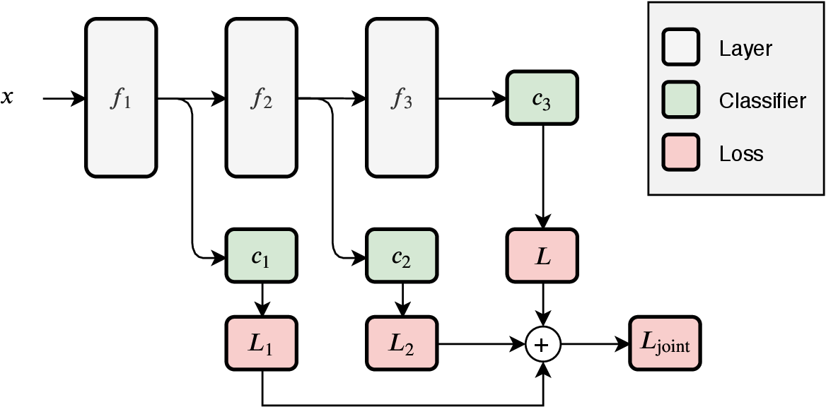 Figure 2 for Why should we add early exits to neural networks?