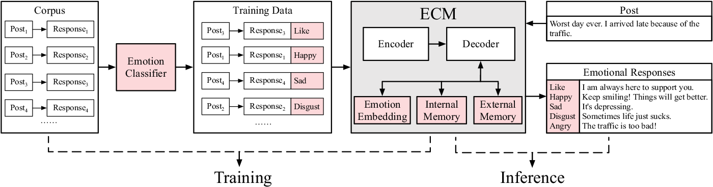 Figure 1 for Emotional Chatting Machine: Emotional Conversation Generation with Internal and External Memory