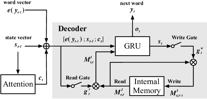 Figure 2 for Emotional Chatting Machine: Emotional Conversation Generation with Internal and External Memory