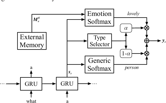 Figure 4 for Emotional Chatting Machine: Emotional Conversation Generation with Internal and External Memory