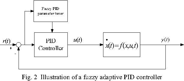 Figure 2 from Application of Optimal Fuzzy PID Controller Design: PI