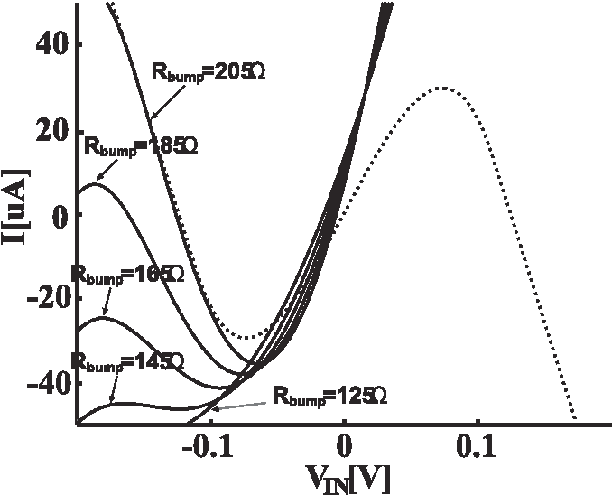 Figure 7 From Mosfet Implementation Of Class I Neurons Coupled By