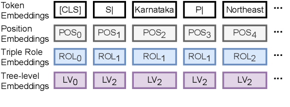 Figure 3 for Stage-wise Fine-tuning for Graph-to-Text Generation