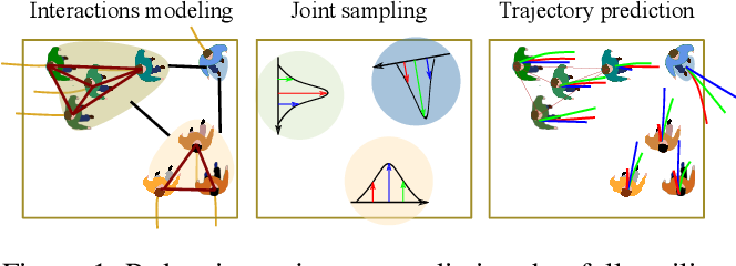 Figure 1 for HGCN-GJS: Hierarchical Graph Convolutional Network with Groupwise Joint Sampling for Trajectory Prediction
