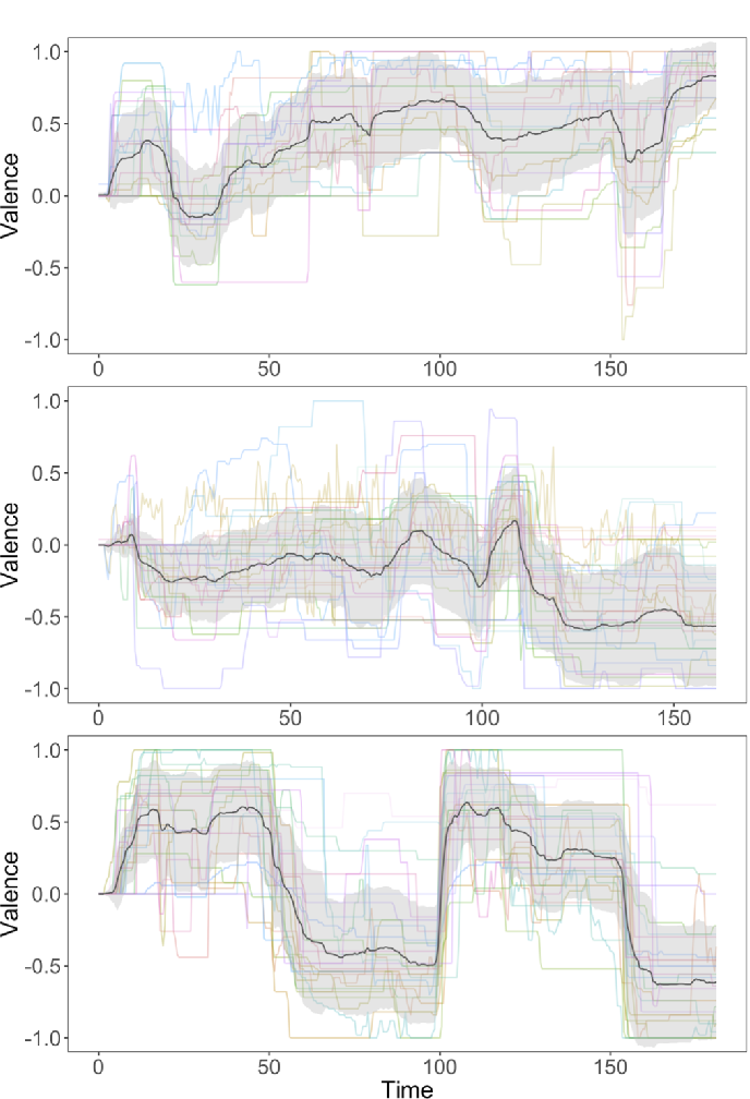 Figure 3 for Modeling emotion in complex stories: the Stanford Emotional Narratives Dataset