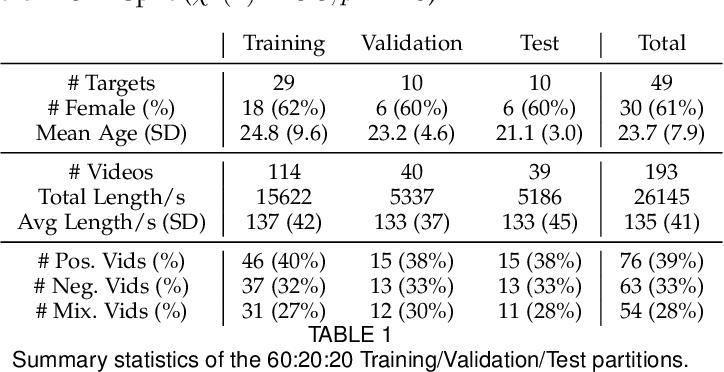 Figure 2 for Modeling emotion in complex stories: the Stanford Emotional Narratives Dataset