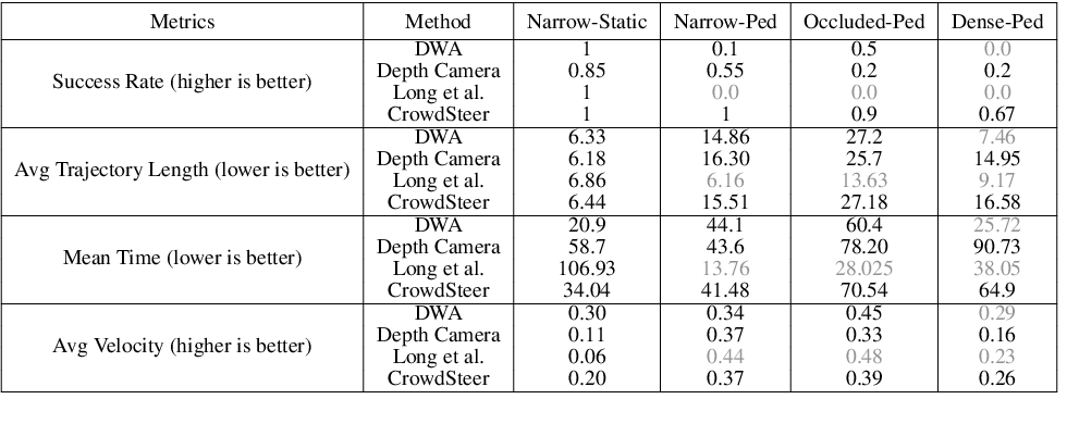 Figure 2 for Realtime Collision Avoidance for Mobile Robots in Dense Crowds using Implicit Multi-sensor Fusion and Deep Reinforcement Learning