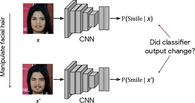 Figure 1 for Detecting Bias with Generative Counterfactual Face Attribute Augmentation