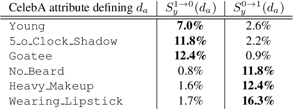 Figure 2 for Detecting Bias with Generative Counterfactual Face Attribute Augmentation