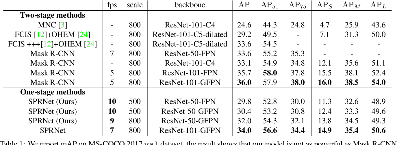 Figure 2 for Single Pixel Reconstruction for One-stage Instance Segmentation