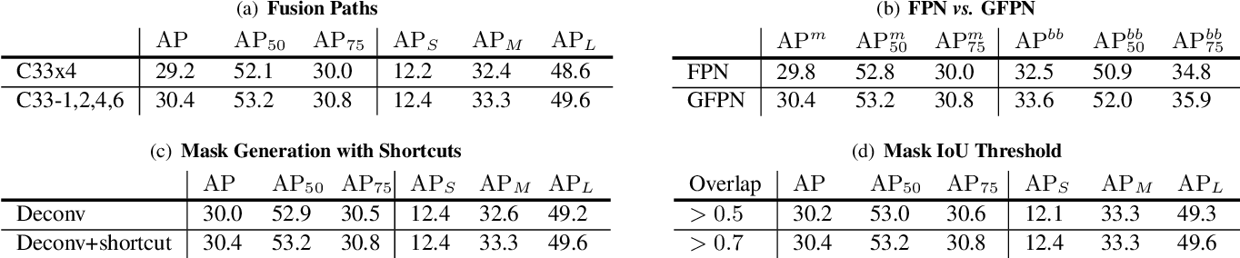 Figure 4 for Single Pixel Reconstruction for One-stage Instance Segmentation
