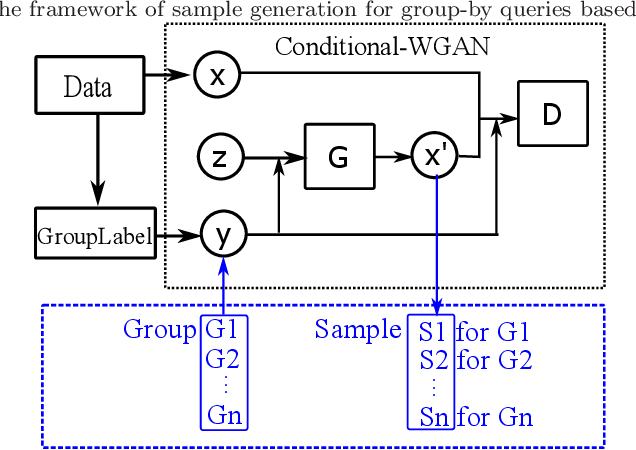 Figure 1 for Approximate Query Processing for Group-By Queries based on Conditional Generative Models