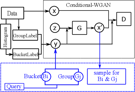 Figure 4 for Approximate Query Processing for Group-By Queries based on Conditional Generative Models