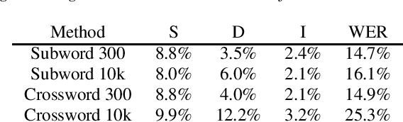 Figure 2 for Subword and Crossword Units for CTC Acoustic Models
