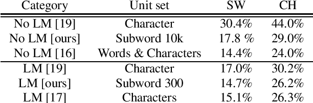Figure 4 for Subword and Crossword Units for CTC Acoustic Models