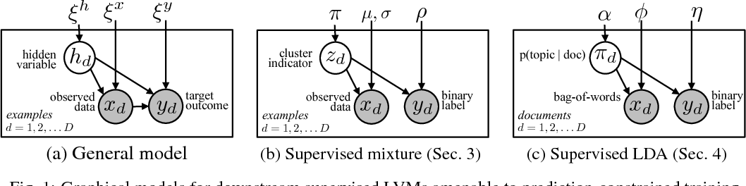 Figure 1 for Prediction-Constrained Training for Semi-Supervised Mixture and Topic Models