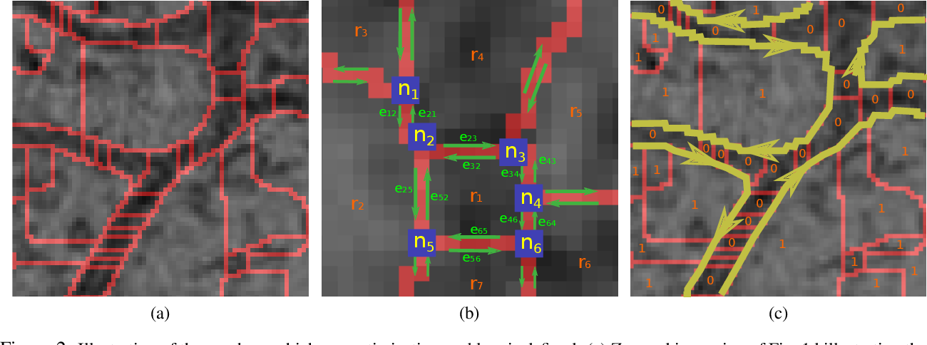 Figure 2 for Efficient 2D neuron boundary segmentation with local topological constraints