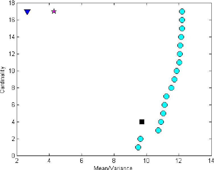 Figure 5 From Efficient Cardinalitymean Variance Portfolios