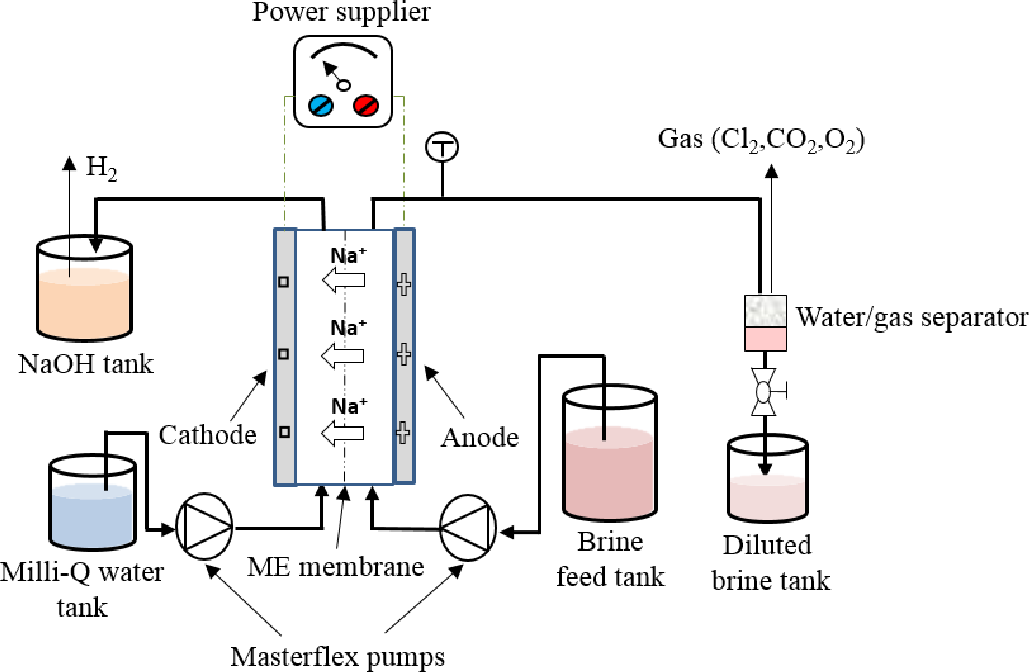 Membrane distillation and membrane electrolysis of coal seam gas