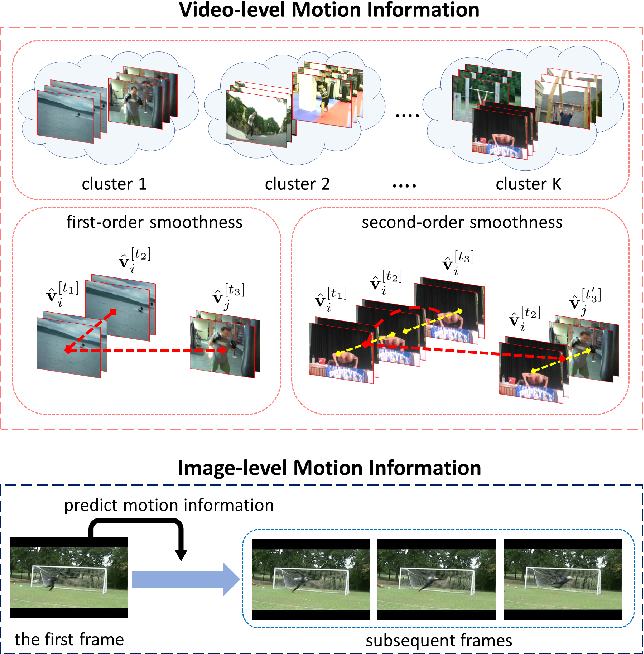 Figure 1 for Exploiting Motion Information from Unlabeled Videos for Static Image Action Recognition