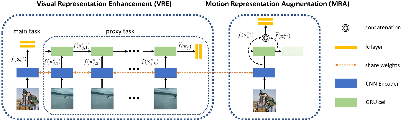 Figure 3 for Exploiting Motion Information from Unlabeled Videos for Static Image Action Recognition