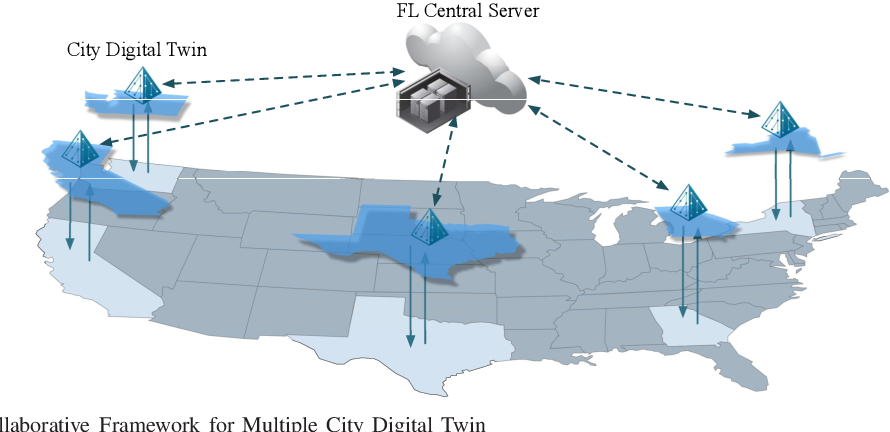Figure 1 for Collaborative City Digital Twin For Covid-19 Pandemic: A Federated Learning Solution