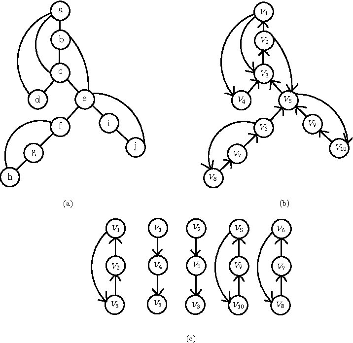 Figure 4 From Biconnectivity St Numbering And Other Applications Of