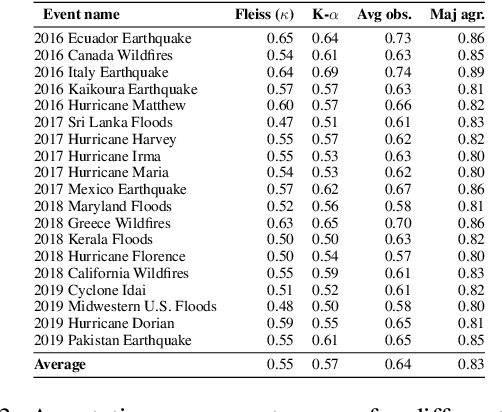 Figure 4 for HumAID: Human-Annotated Disaster Incidents Data from Twitter with Deep Learning Benchmarks