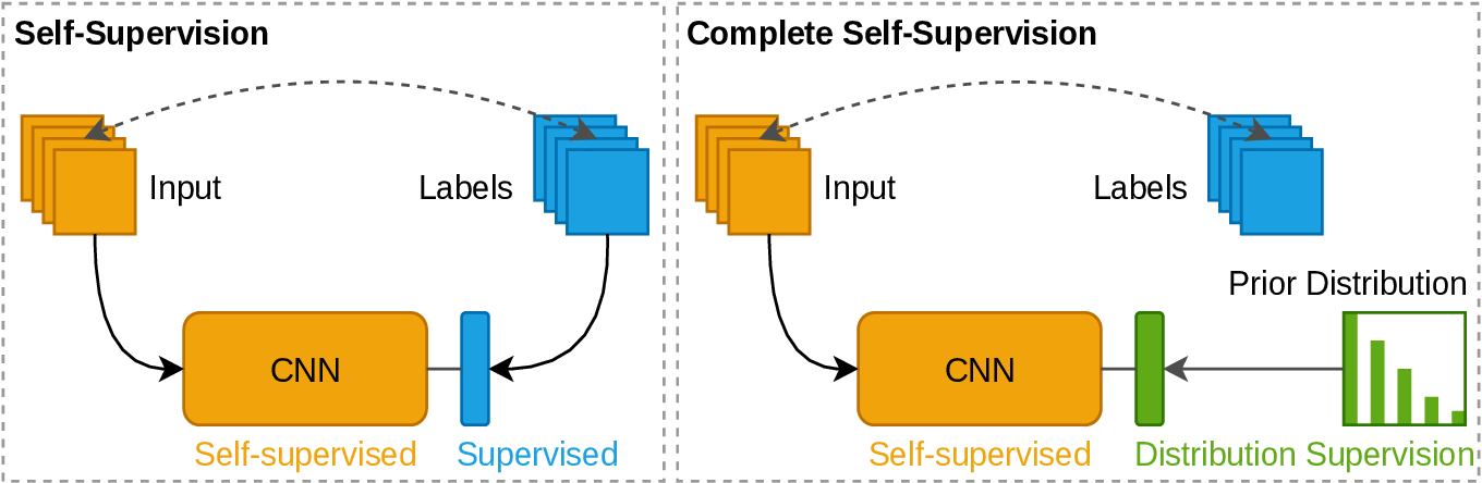 Figure 1 for Completely Self-Supervised Crowd Counting via Distribution Matching