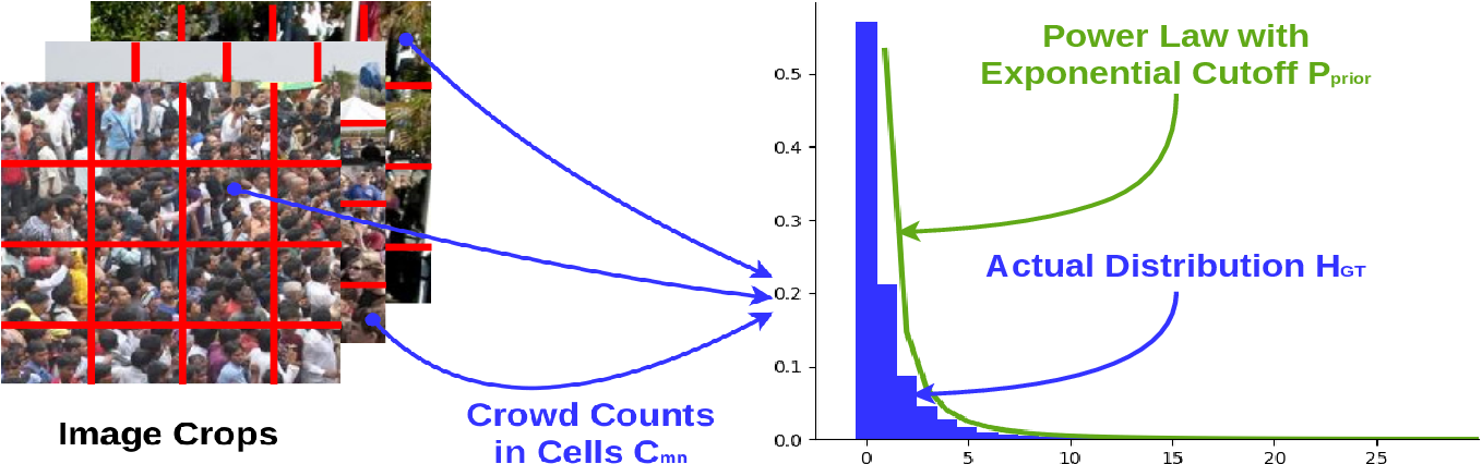 Figure 3 for Completely Self-Supervised Crowd Counting via Distribution Matching