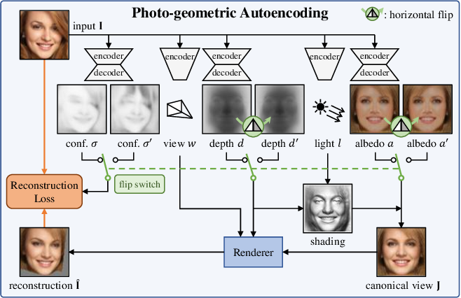 Figure 2 for Unsupervised Learning of Probably Symmetric Deformable 3D Objects from Images in the Wild