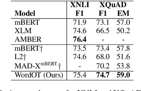 Figure 2 for Using Optimal Transport as Alignment Objective for fine-tuning Multilingual Contextualized Embeddings