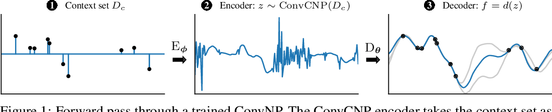 Figure 1 for Meta-Learning Stationary Stochastic Process Prediction with Convolutional Neural Processes