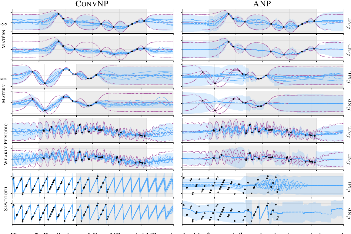 Figure 3 for Meta-Learning Stationary Stochastic Process Prediction with Convolutional Neural Processes