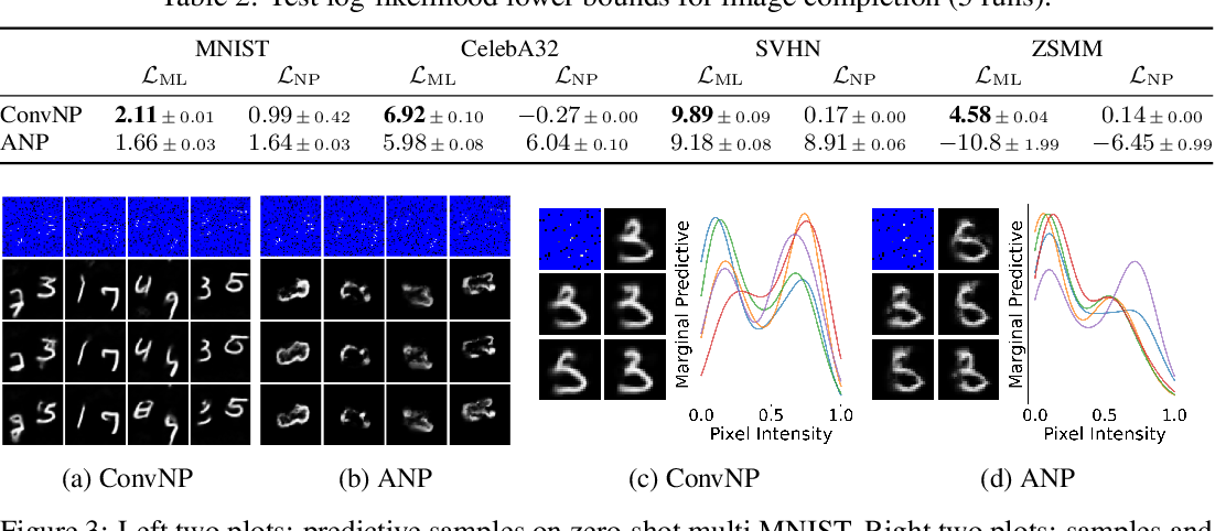 Figure 4 for Meta-Learning Stationary Stochastic Process Prediction with Convolutional Neural Processes