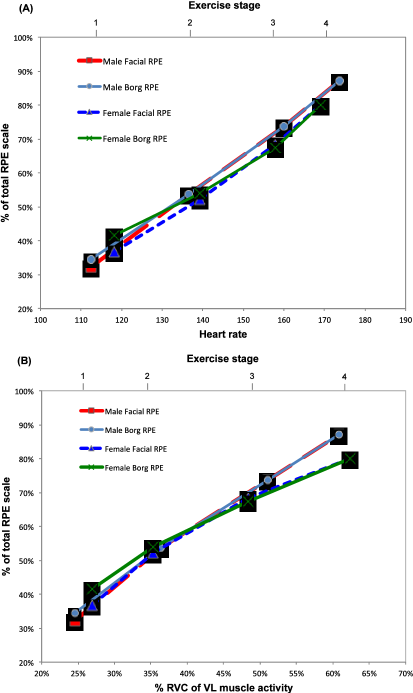 Figure 1 From Comparison Of The Relation With Muscle Activity